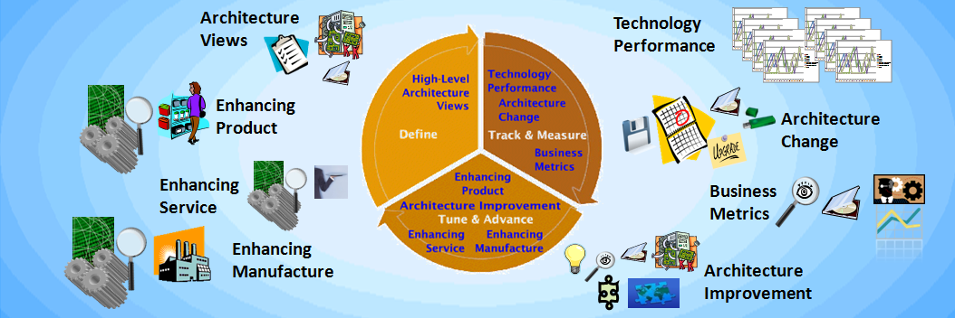 a review of advancement of technology While technology can be a powerful force to improve our standard of living, it comes at a cost new technological goods are often burdensome to the environment  technological advancement.